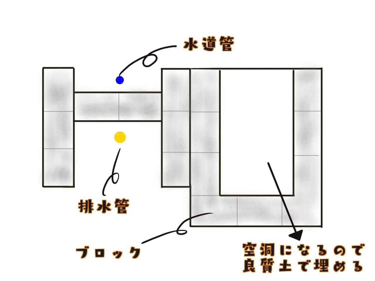 ガーデンシンク制作 イメージ図